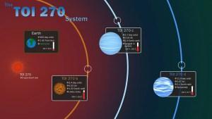 (Portal): Missão TESS da NASA descobre 3 novos e interessantes mundos
