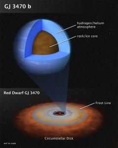 (Portal): Atmosfera de planeta de tamanho médio revelada pelo Hubble e pelo Spitzer