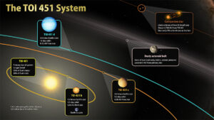 (Portal): TESS descobre novos mundos numa corrente de estrelas jovens