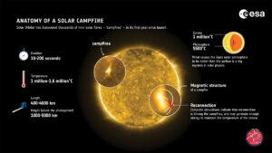 (Portal): Fogueiras solares dão pistas para o mistério do aquecimento da coroa solar