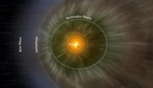 (Portal): Limites da heliosfera mapeados pela primeira vez em 3D